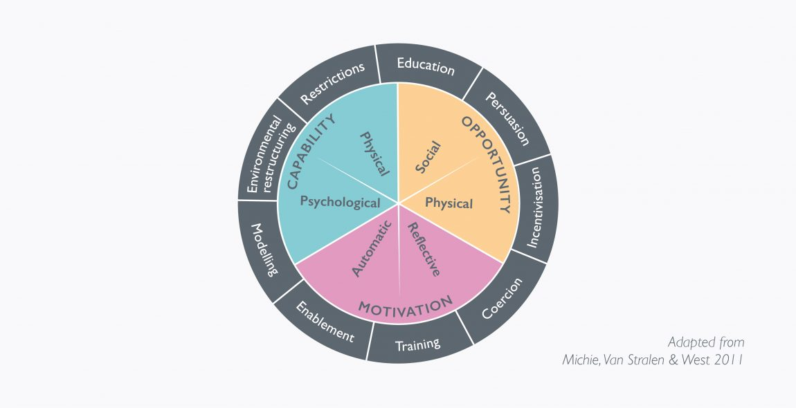 We used the behaviour change wheel to help guide the development of effective behaviour change interventions.